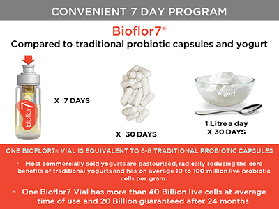 Bioflor7 Probiotic Product Presentation
